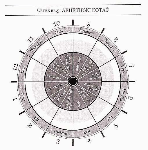 ARHETIPSKA ANALIZA