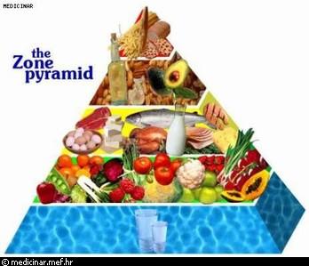 zdravlje & prehrana