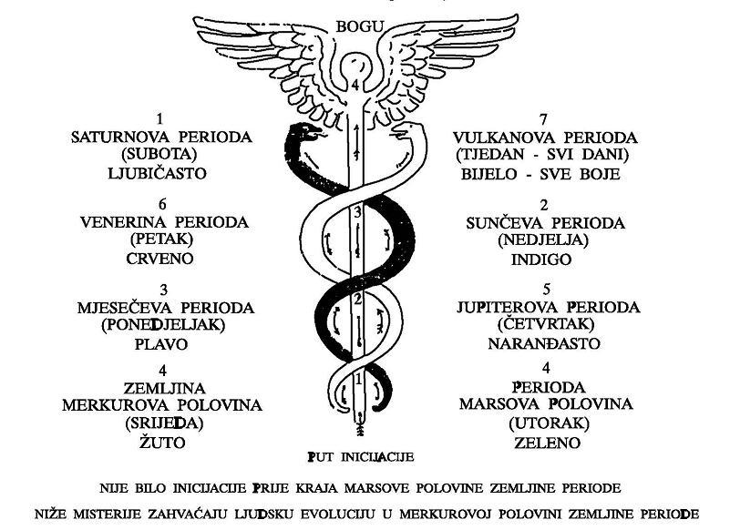 Duhovni pogled na zdravlje I