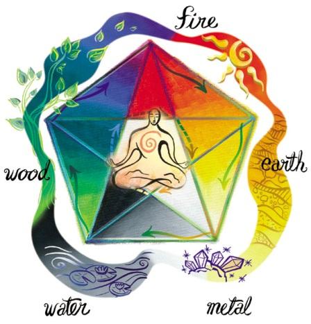 Pet elemenata