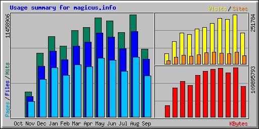 Američka statistika za magicus.info