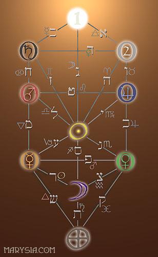 OTKRIVENA KABALA - Treća  lekcija: Magika