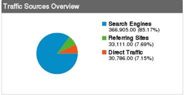 Statistika magicus.info....