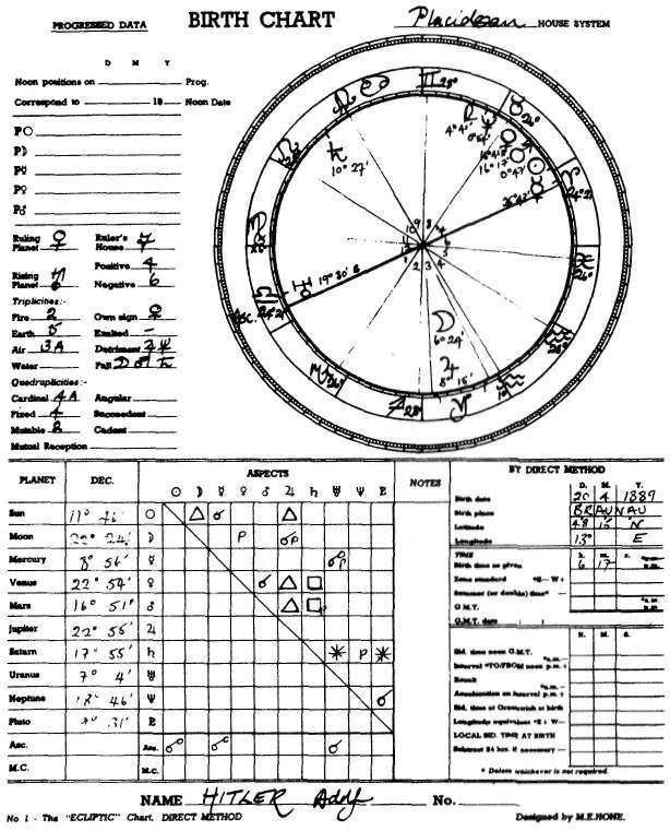 Natalni horoskop Adolfa Hitlera