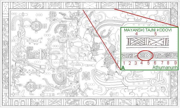 Tajnoviti kodovi na rubovima poklopca