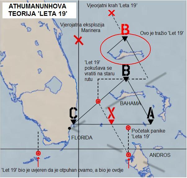Tajna mora – Athumanunhova teorija