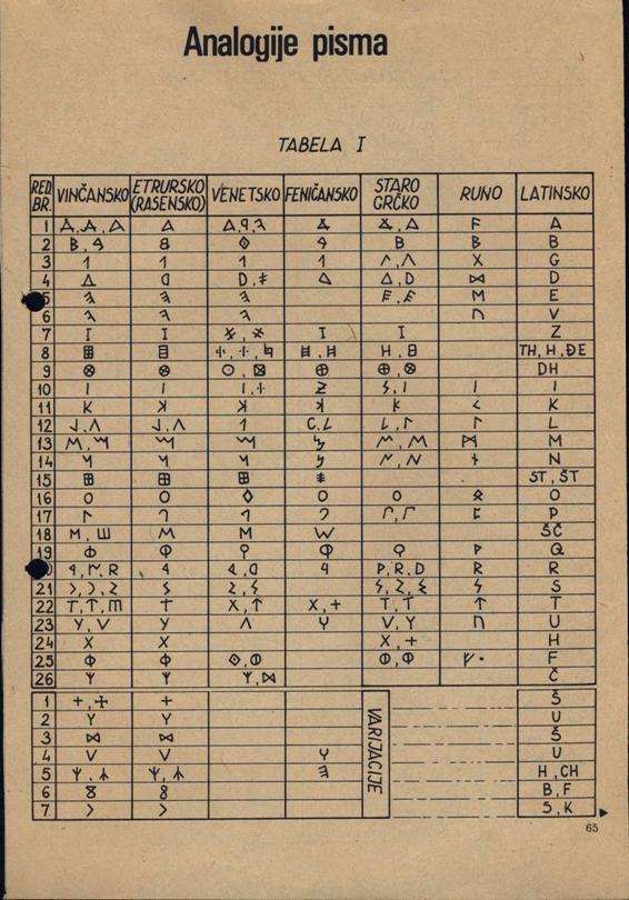 analogija pisma tabela 1