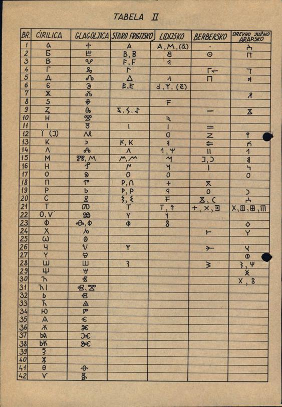 abalogija pisma tabela 2