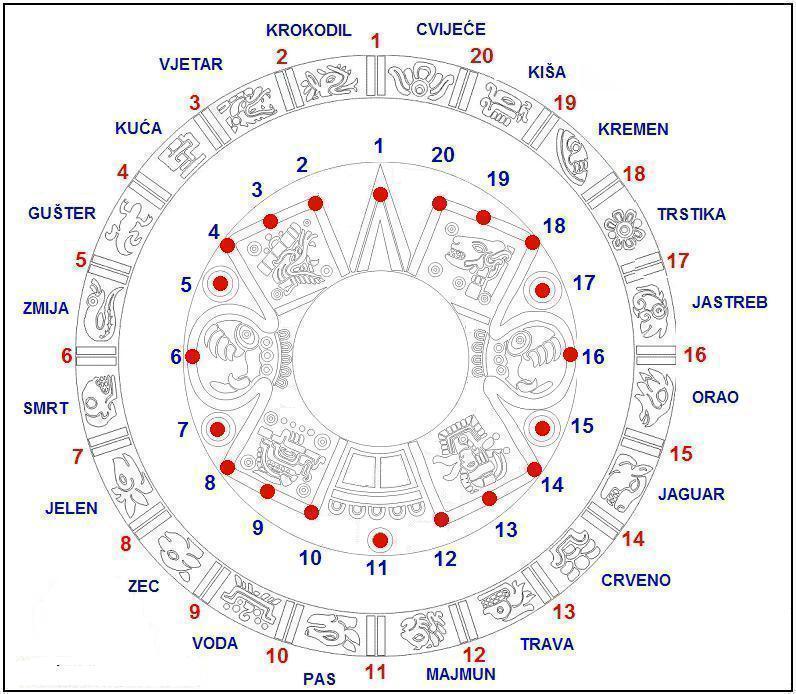 Axayacatl – Aztečki kalendar
