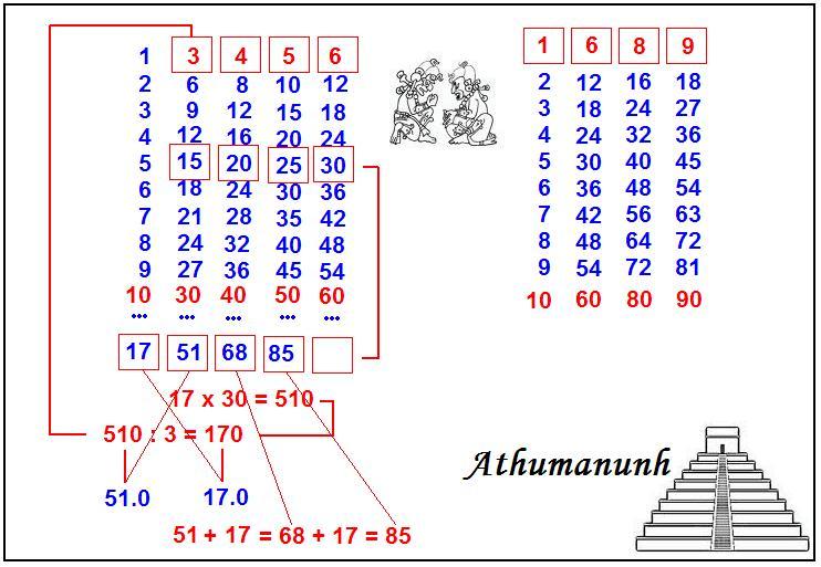 Izgubljeni poučak – Athumanunhov 'niniva' pravokutnik