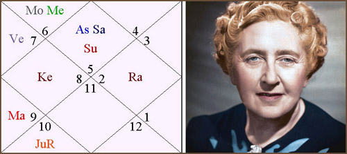 Jyotish horoskop: Agatha Christie
