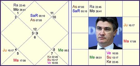 Jyotish horoskop: Zoran Milanović