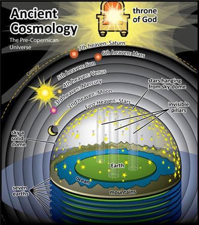 Vedska Kozmologija – Zemlja je ravna ploha?