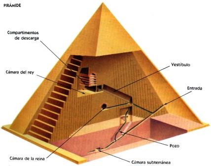 Moc piramida - Ruske piramide