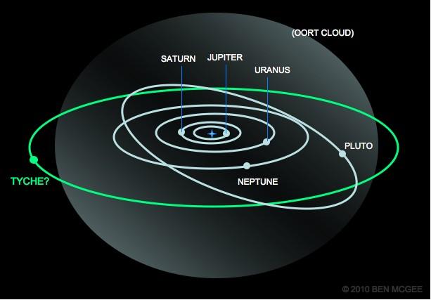 Planet X - Nibiru - Komet Elenin - Nemesis ...