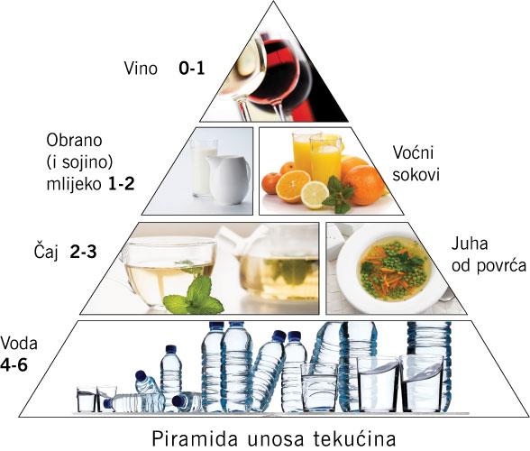 Piramida unosa tekućine