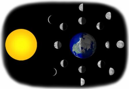 Mjesečevi čvorovi - karma i reinkarnacija