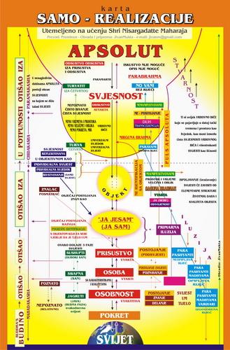 Karta Samo-realizacije