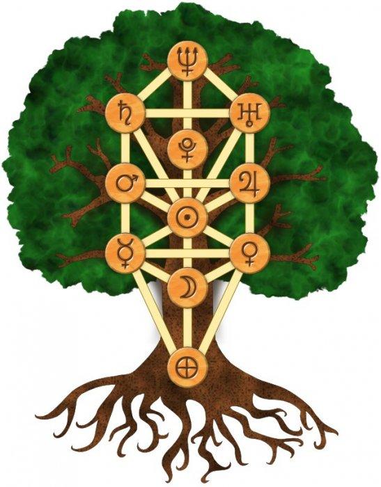 Drvo života - Abyss i Daath