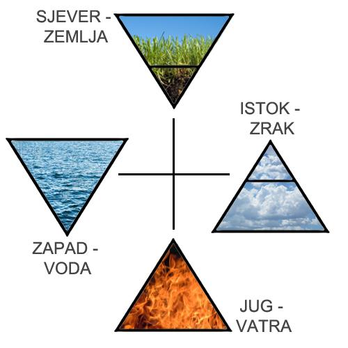 HOROSKOP - ELEMENTI u astrologiji?