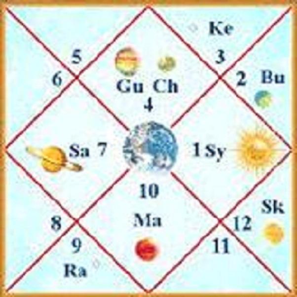 Astrologija i sadašnji trenutak