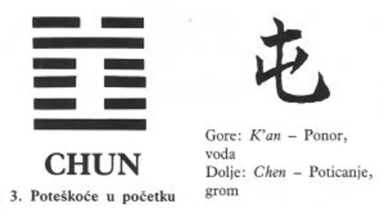 I CHING - 3.CHUN - Poteškoće u početku