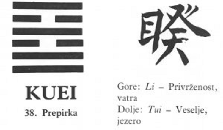 I CHING - 38.KUEI - Prepirka