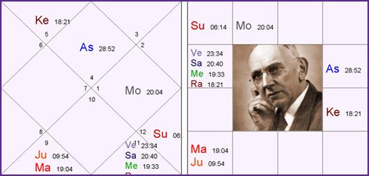 Horoskop: Edgar Cayce