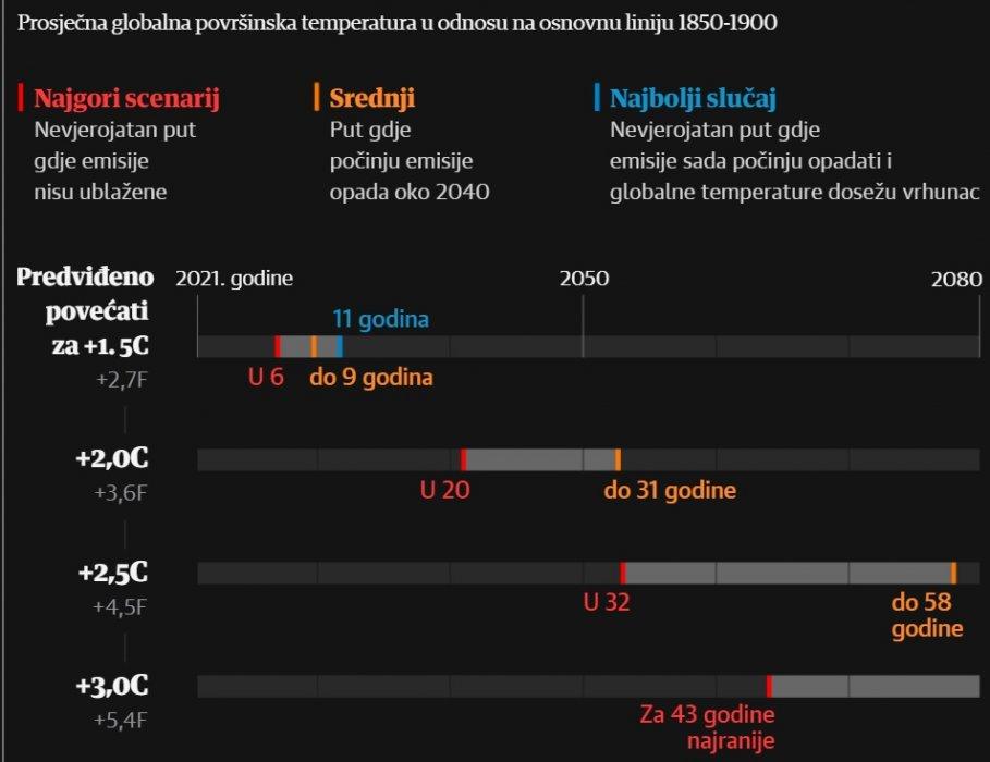 Klimatskakatastrofaje tu