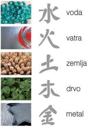 Feng shui - kineski simboli