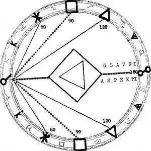 besplatno astrologija za brak mjesta za upoznavanja s kupidom u imenu