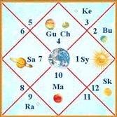 Jyotish chart